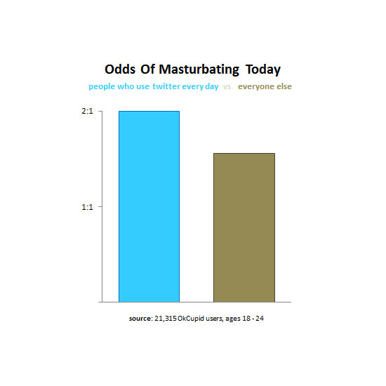 Twitter Users Masturbate More Often