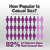 TresSugar/SELF Magazine Casual Sex Survey Results 2011-05-19 23:55:00