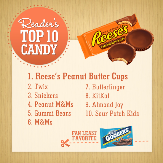 Readers' Top 10 Candy Picks