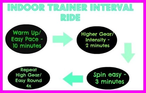 Indoor Bike Trainer Workout