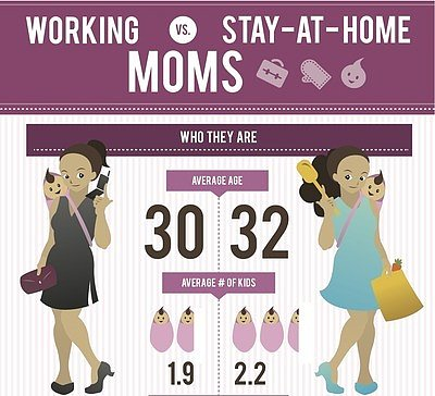 Infographic: Working vs. Stay-at-Home Moms