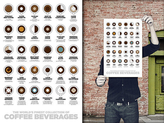 Coffee Beverages Poster