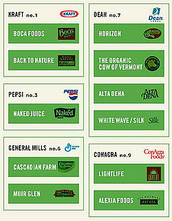 Organic Food Brands and Their Corporate Ties