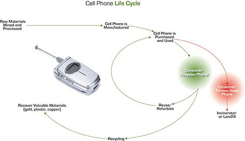 Reducing the Ecological Impact From Cell Phones