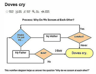 Prince's When Doves Cry Flow Chart
