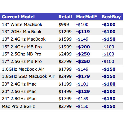 MacMall Is Offering Up Cheap Macs!