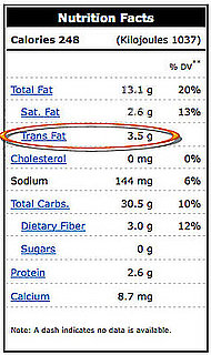 How Much Trans Fat Is Too Much?