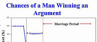 Chances Of A Man Winning An Argument